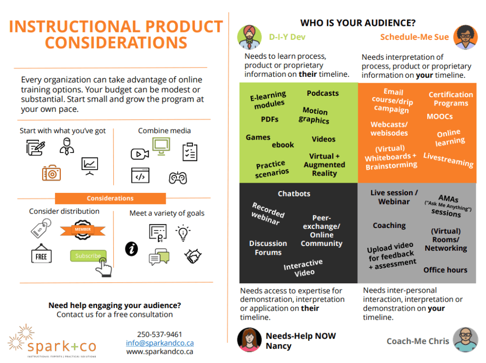 infographic of instructional product considerations